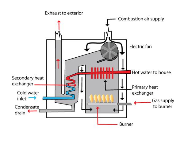High Efficiency Boiler Installation In Jersey Shore